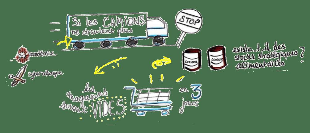 Pandémie, cyberattaque, camions qui ne circulent pas,, magasins vides : existe-t-il des stocks stratégiques alimentaires ?